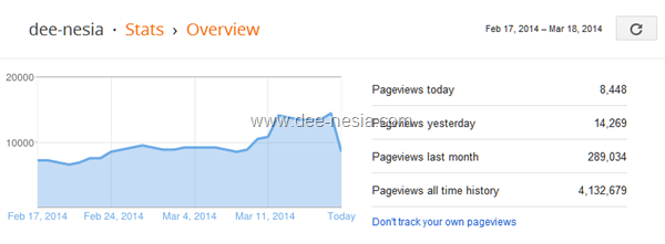 statistik dee-nesia.blogspot.com