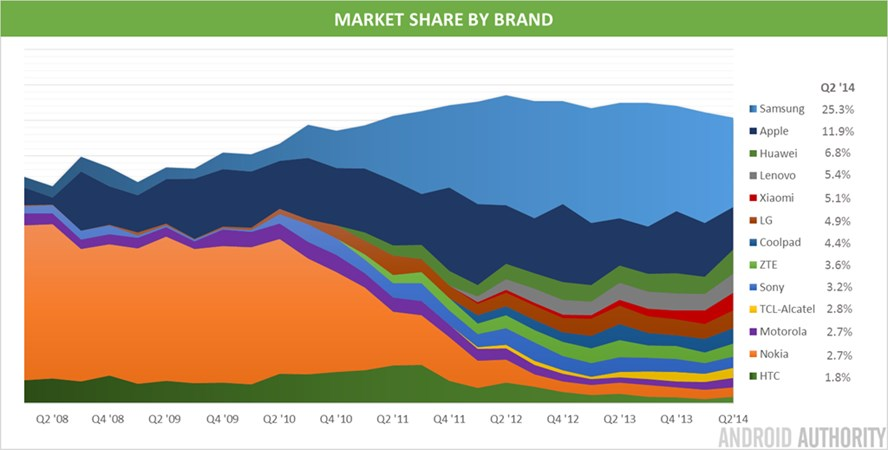 Market Share Sony Buruk Sekali