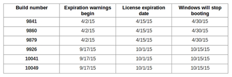 jadwal licence expiration windows 10 technical preview