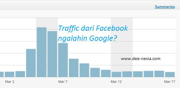 Traffic dari Facebook Mengalahkan Google