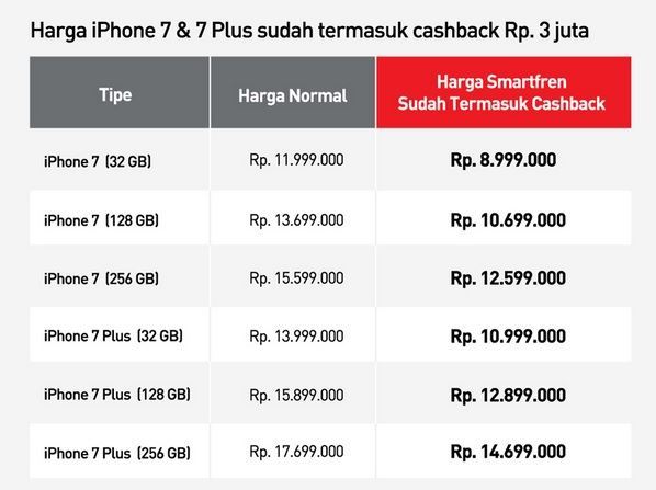 Harga iPhone 7 dan iPhone 7 Plus Smartfren iPlan 350