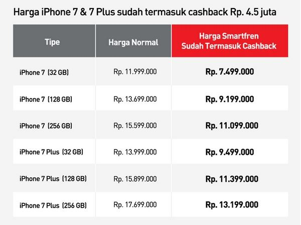 Harga iPhone 7 dan iPhone 7 Plus Smartfren iPlan 485