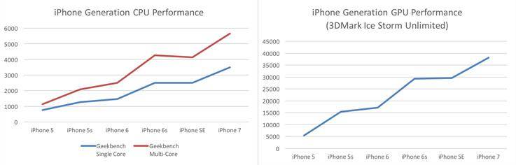 iPhone 7 benchmark