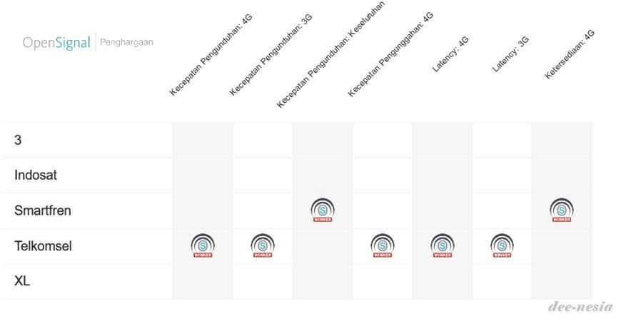 Kecepatan Internet Operator Seluler di Indonesia Menurut OpenSignal